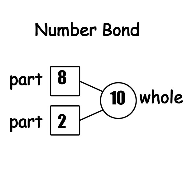 Singapore Math  Number Bonds Worksheets  The Filipino Homeschooler