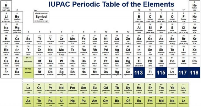 Four New Elements Added To The Periodic Table The Filipino