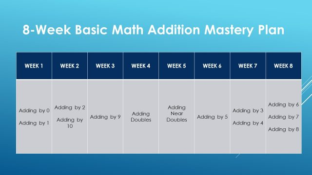 8-Week Math Addition Mastery Plan
