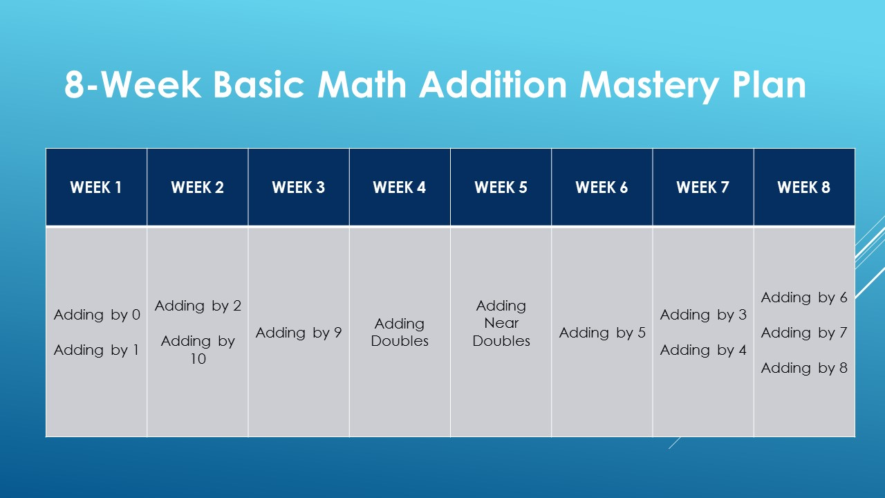 Mastering Basic Math Addition In Less Than 30 Minutes A Day – The ...