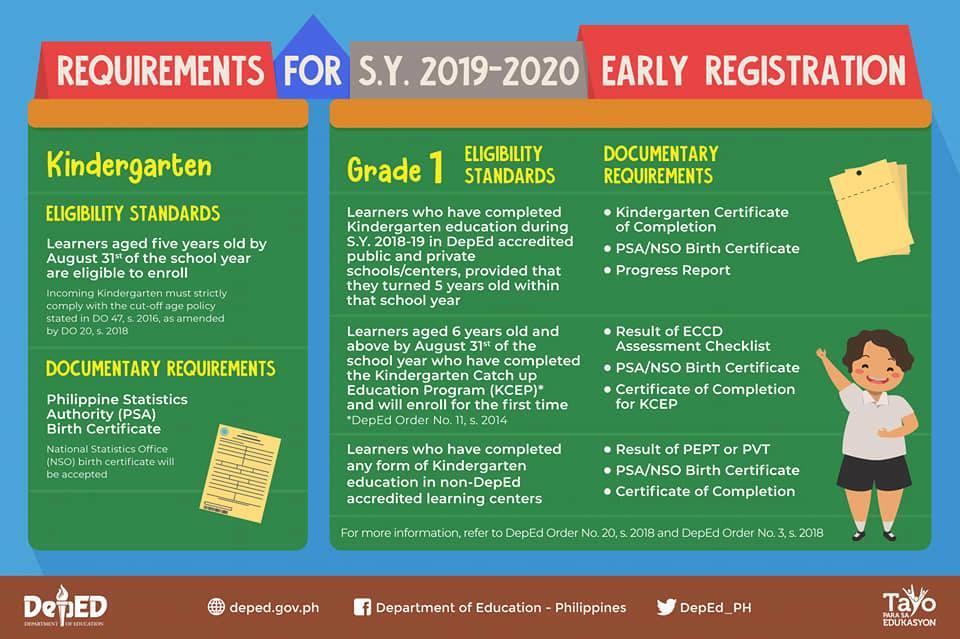 DepEd Enrollment Requirements for Kindergarten and Grade 1 for SY 2019 20 - Cut Off Date For Kindergarten